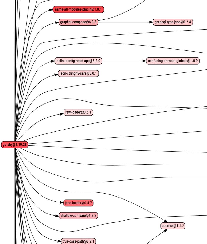 Broofa vizualization of Gatsby.js