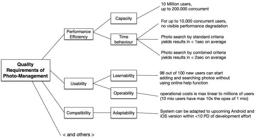 Sample Quality Tree