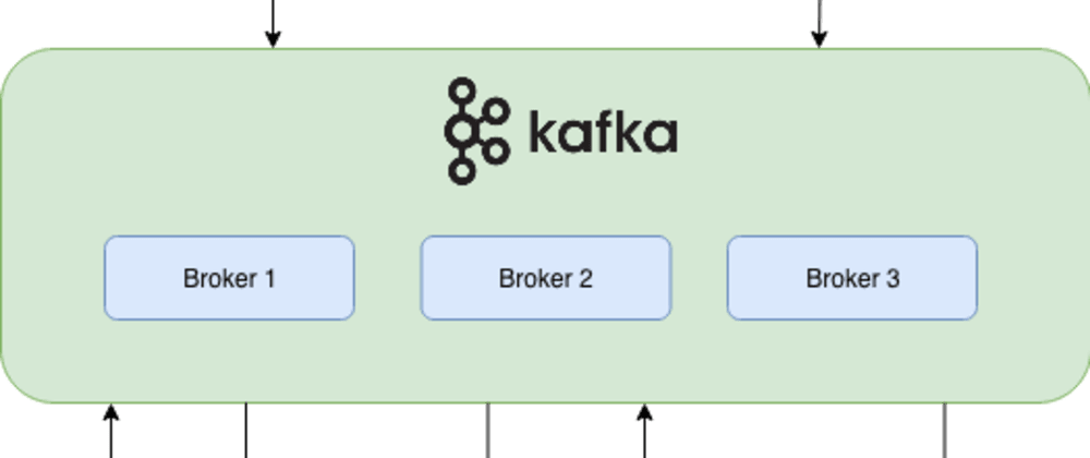 Cover image for Processing Streaming Twitter Data using Kafka and Spark-Part 2: Creating Kafka Twitterproducer