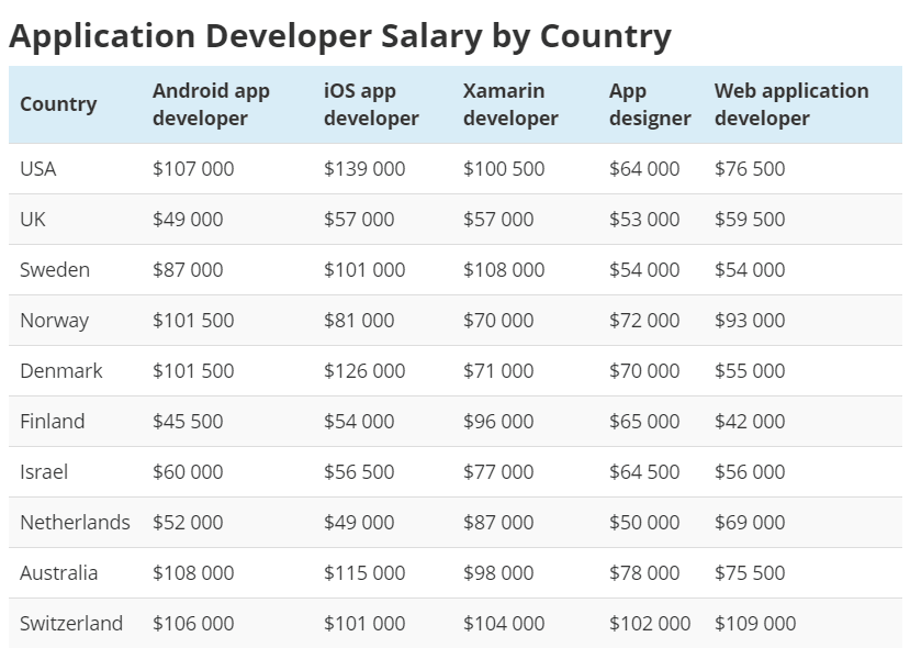 App dev salary
