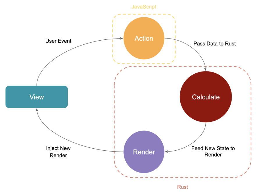 """Component lifecycle — Comprised of a """"view"""" node, pointing to and action node titled """"JavaScript"""" with an arrow titled """"user event."""" The action node points to a """"calculate"""" node with an arrow titled """"pass data to rust."""" The """"calculate"""" node points to a """"render"""" node, with an arrow titled """"feed new state to render."""" The render node points back to the """"view"""" node with an arrow titled """"inject new render"""""""