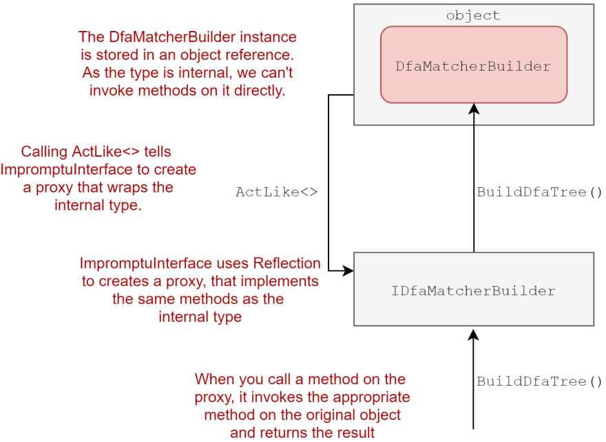 Using ImpromptuInterface to add a wrapper proxy