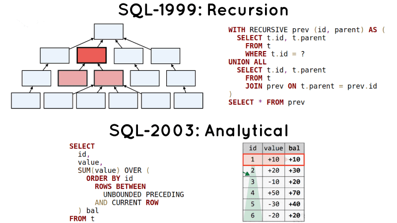 SQL recursion and analitical