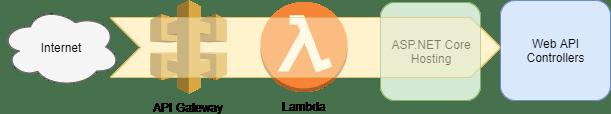 api_gw_lambda_aspnetcore