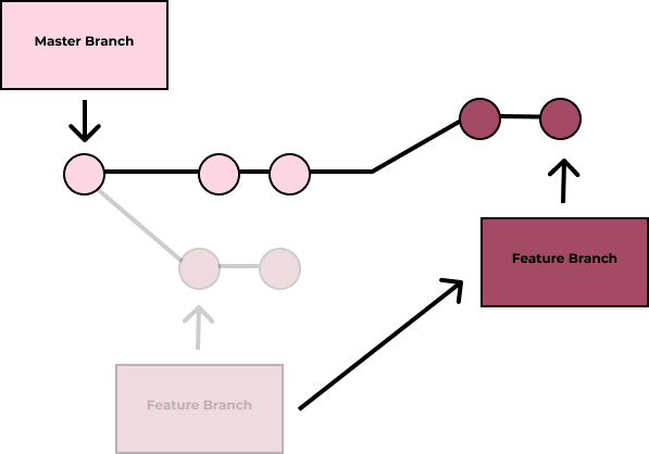 Example of Git Rebase