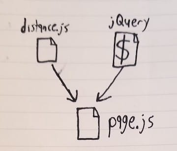 Our new dependency graph with page.js importing jQuery