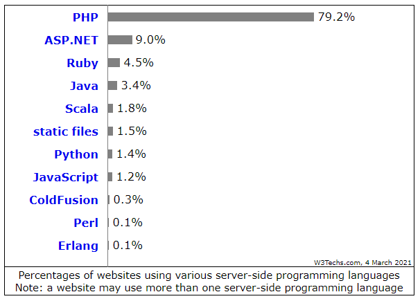 Top 9 PHP Frameworks For Web Development In 2021