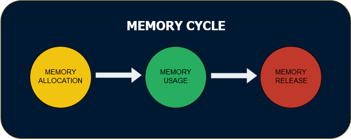 Eradicating Memory Leaks In JavaScript