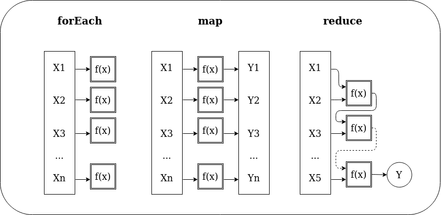 Schema of forEach, map and reduce