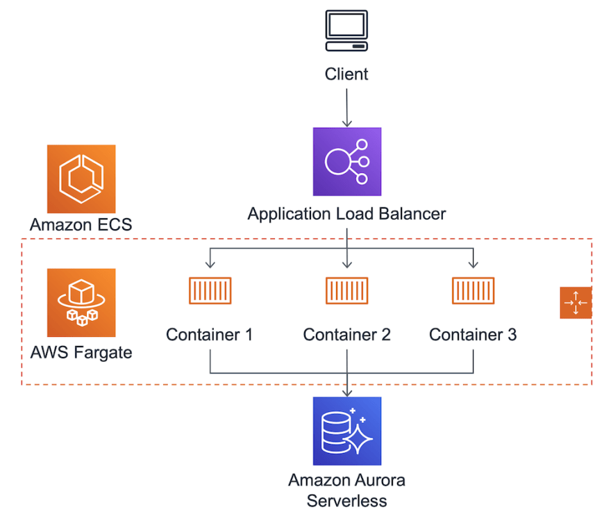 High-level architecture of the web application