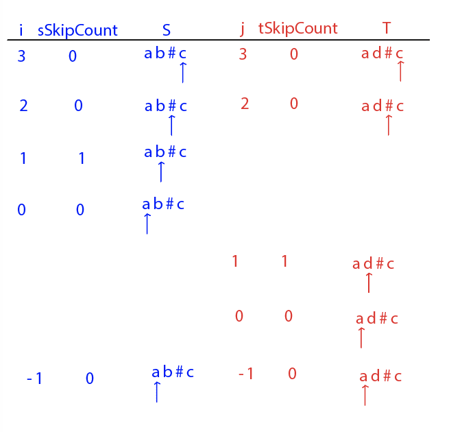 Truth table with i = -1, sSkipCount = 0, j = -1, tSkipCount = 0
