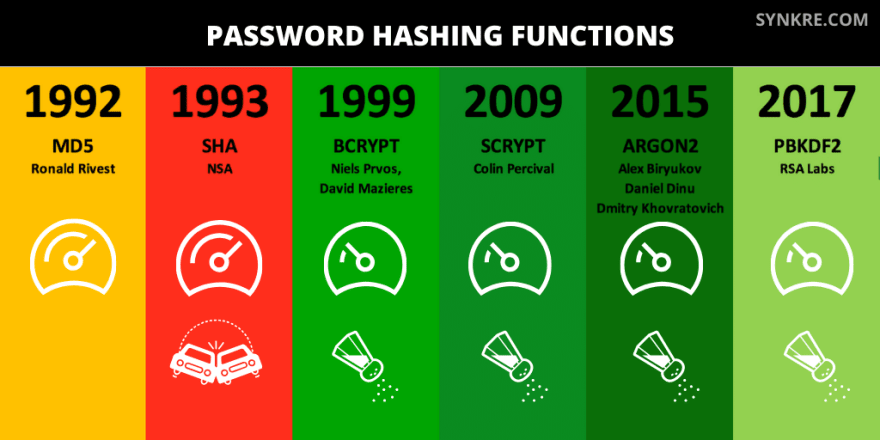 Password hashing comparison