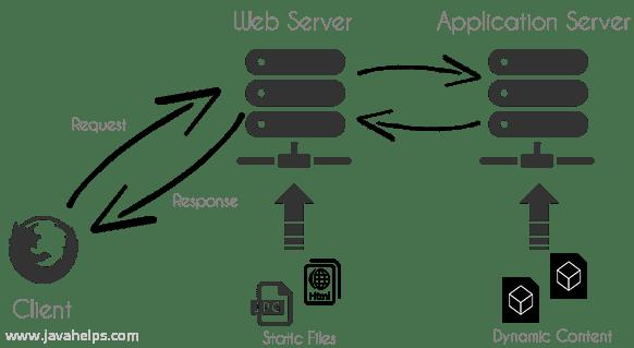 Basic Server Architecture