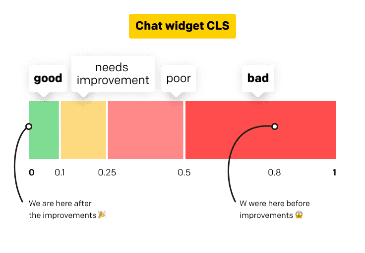chat widget loading time chart