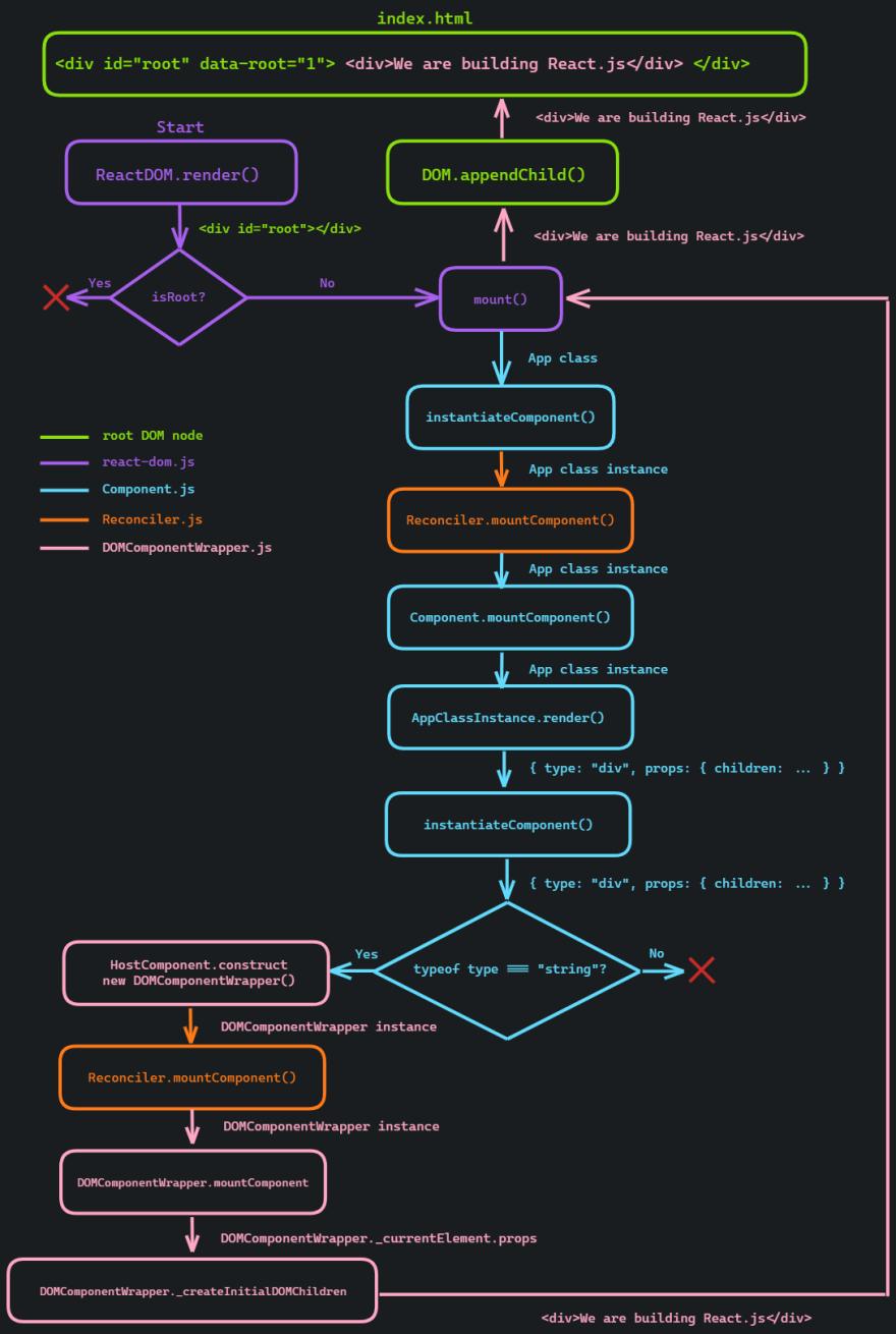 part-2-flow-chart