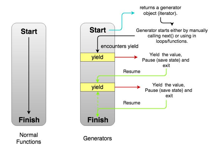 Normal Function vs Generator Function