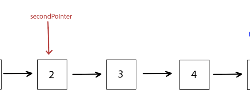Cover image for Don't Underestimate the Two Pointers: Removing the N-th Node from the End of a Linked List