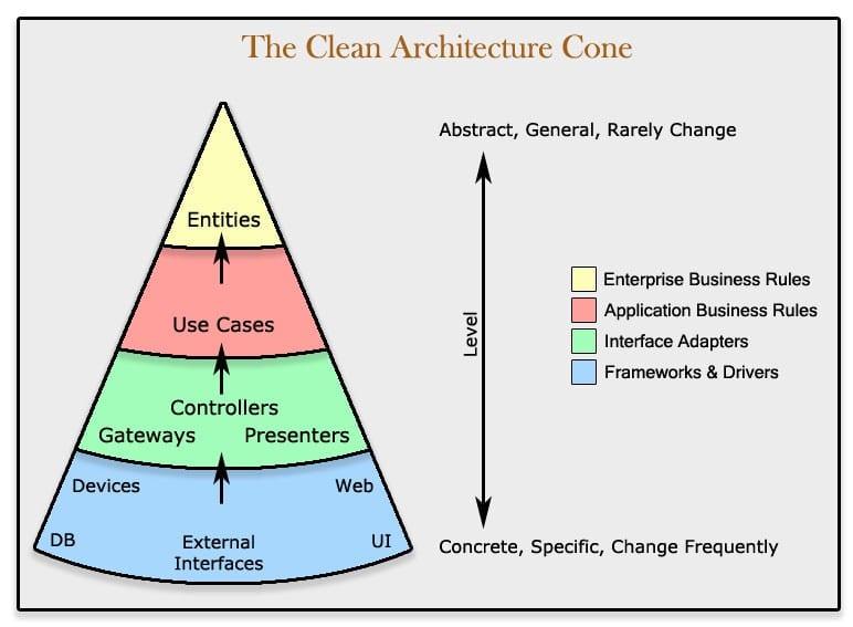 Clean Architecture Series Part 3 Dev Community