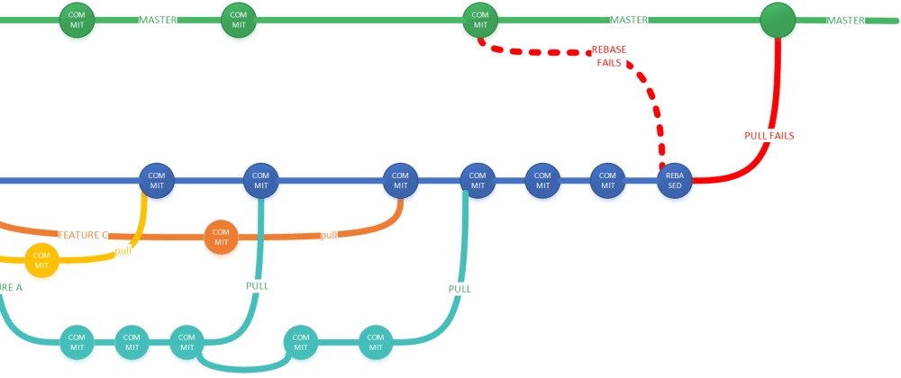 Cover image for How to organize your git branches