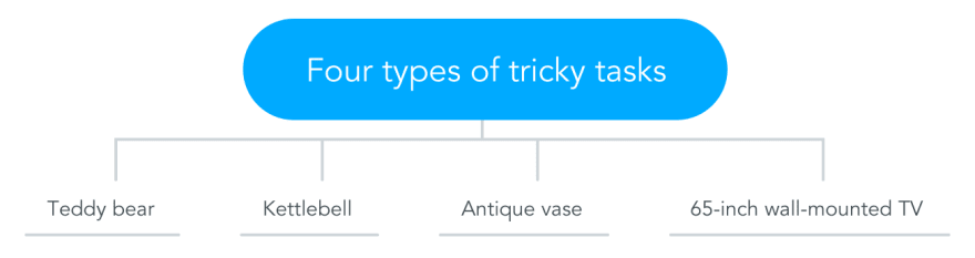 Four Types of Tricky Tasks and How to Estimate Them