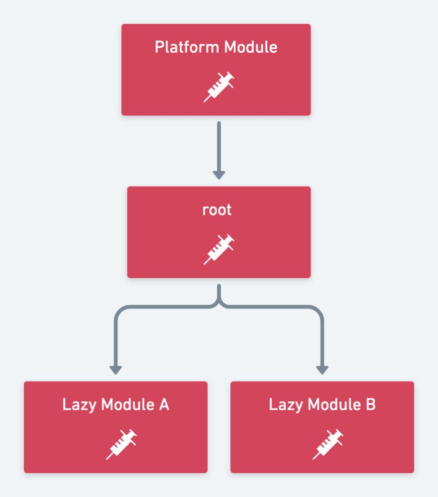 di-diagram