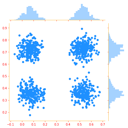 Mixtures of distribution