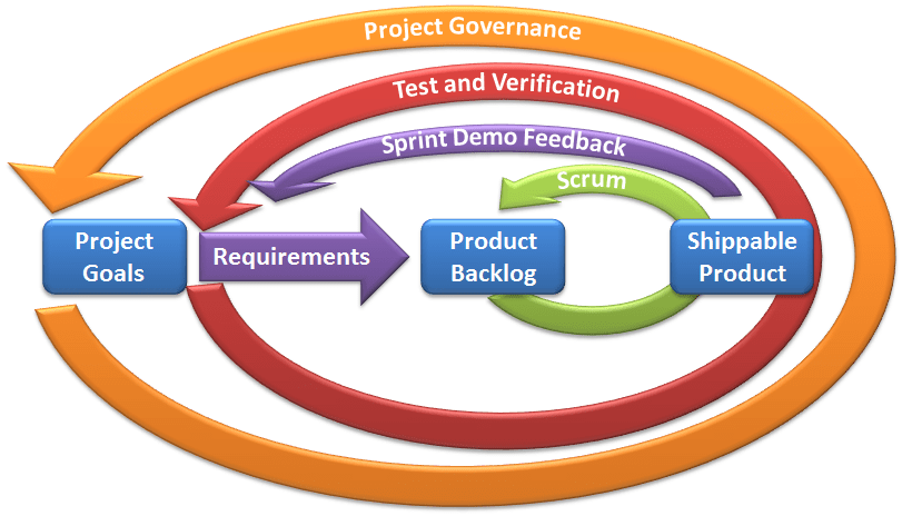 [https://coding.abel.nu/2012/04/test-and-verification-in-scrum/](https://coding.abel.nu/2012/04/test-and-verification-in-scrum/)