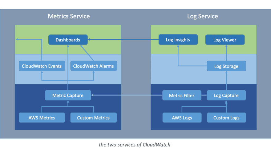 Cloudwatch Components