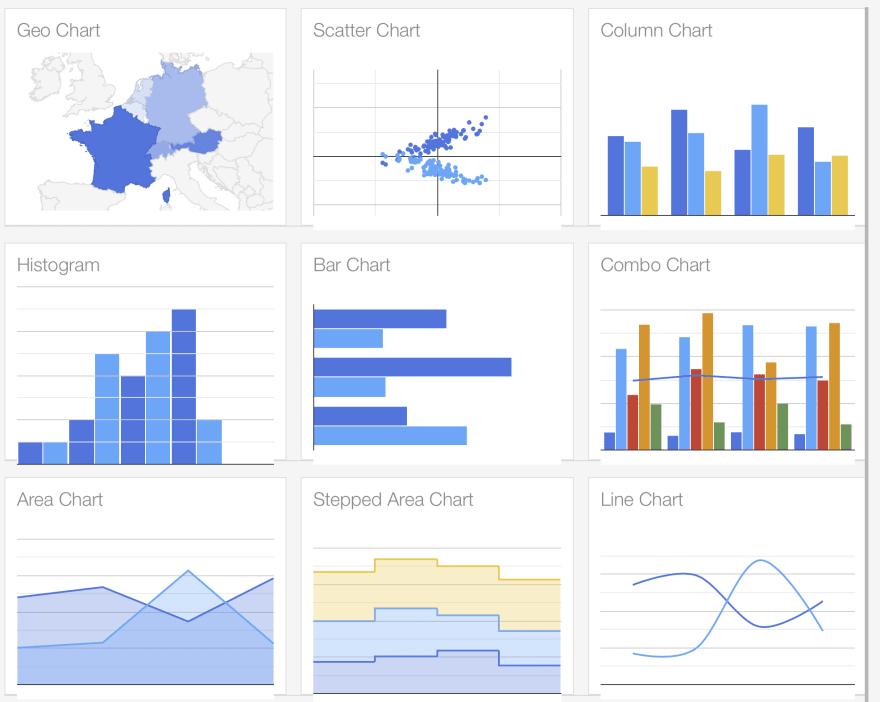 Various Chart