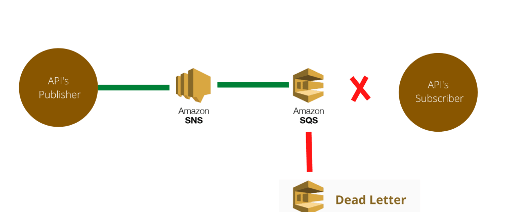 Cover image for AWS SQS/SNS | Parte 4 | Afinal, o que são as Dead Letter Queue?