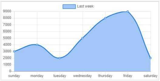 Bootstrap Charts