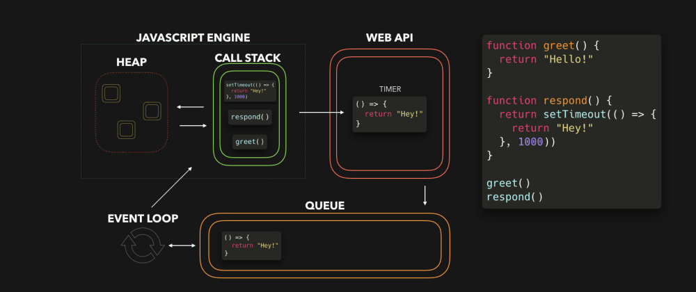 Cover image for  ✨♻️ JavaScript Visualized: Event Loop