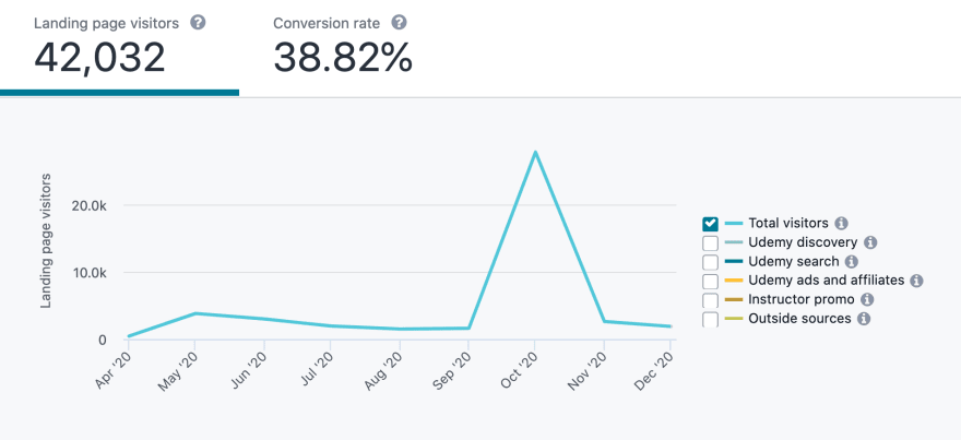 Spike in visitors during free 3 day promotion