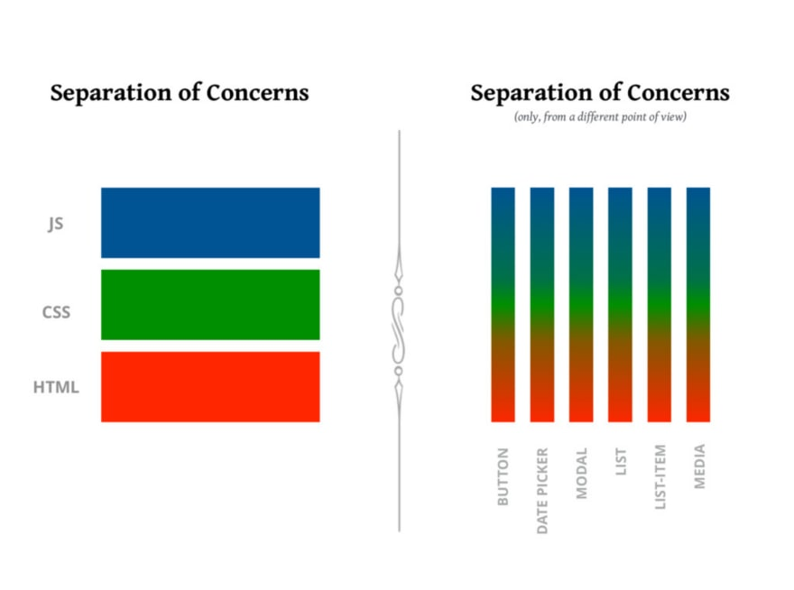 Separation of concerns
