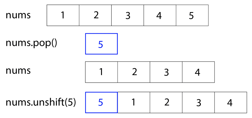 First line: `nums` on the left, and to the right is a series of blocks for `[1, 2, 3, 4, 5]`. Second line: `nums.pop()` on the left, and `5` in a blue block on its own. Third line: `nums` on the left, and to the right is a series of blocks for `[1, 2, 3, 4]`. Fourth line: `nums.unshift(5)` on the left, and on the right is a series of blocks for `[5, 1, 2, 3, 4]`, and the `5` is blue.
