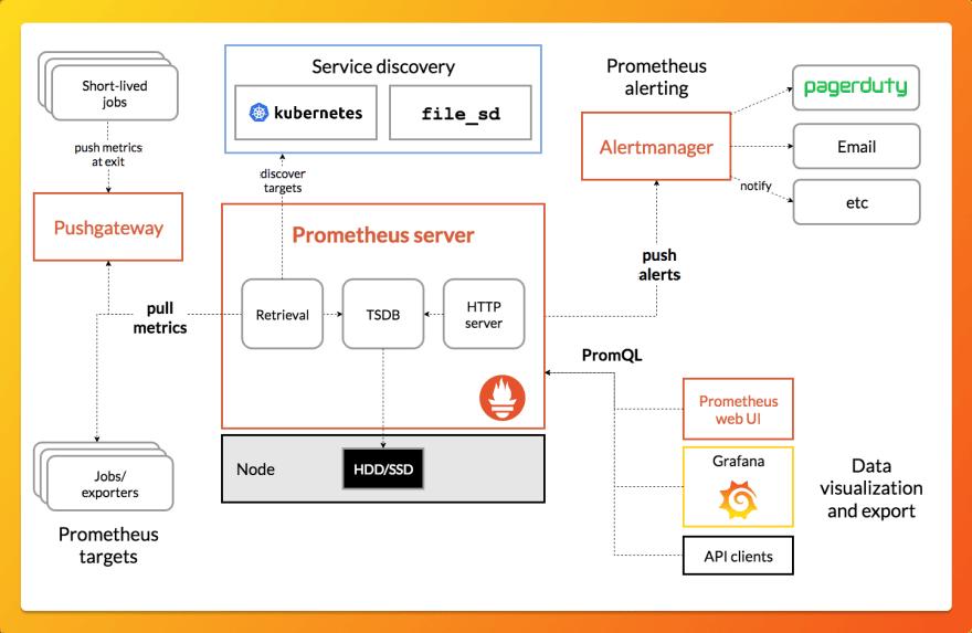 Prometheus APM tool architecture
