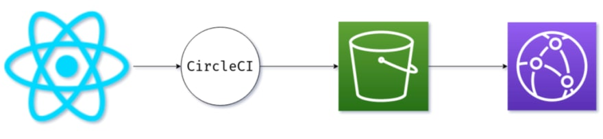 Our deployment pipeline