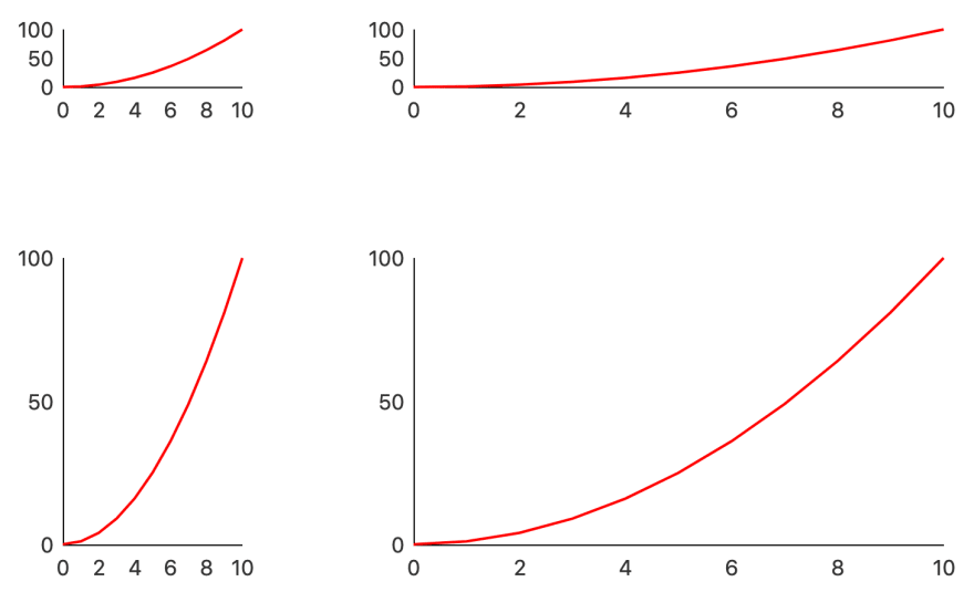 Non-borked fluid line charts
