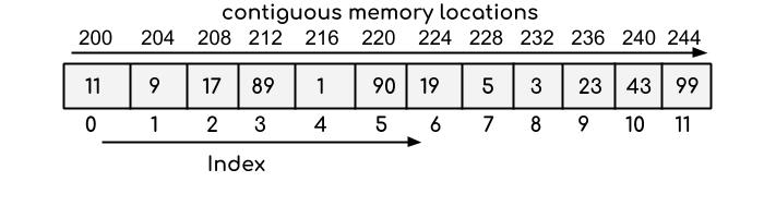 Arrays in memory visualized