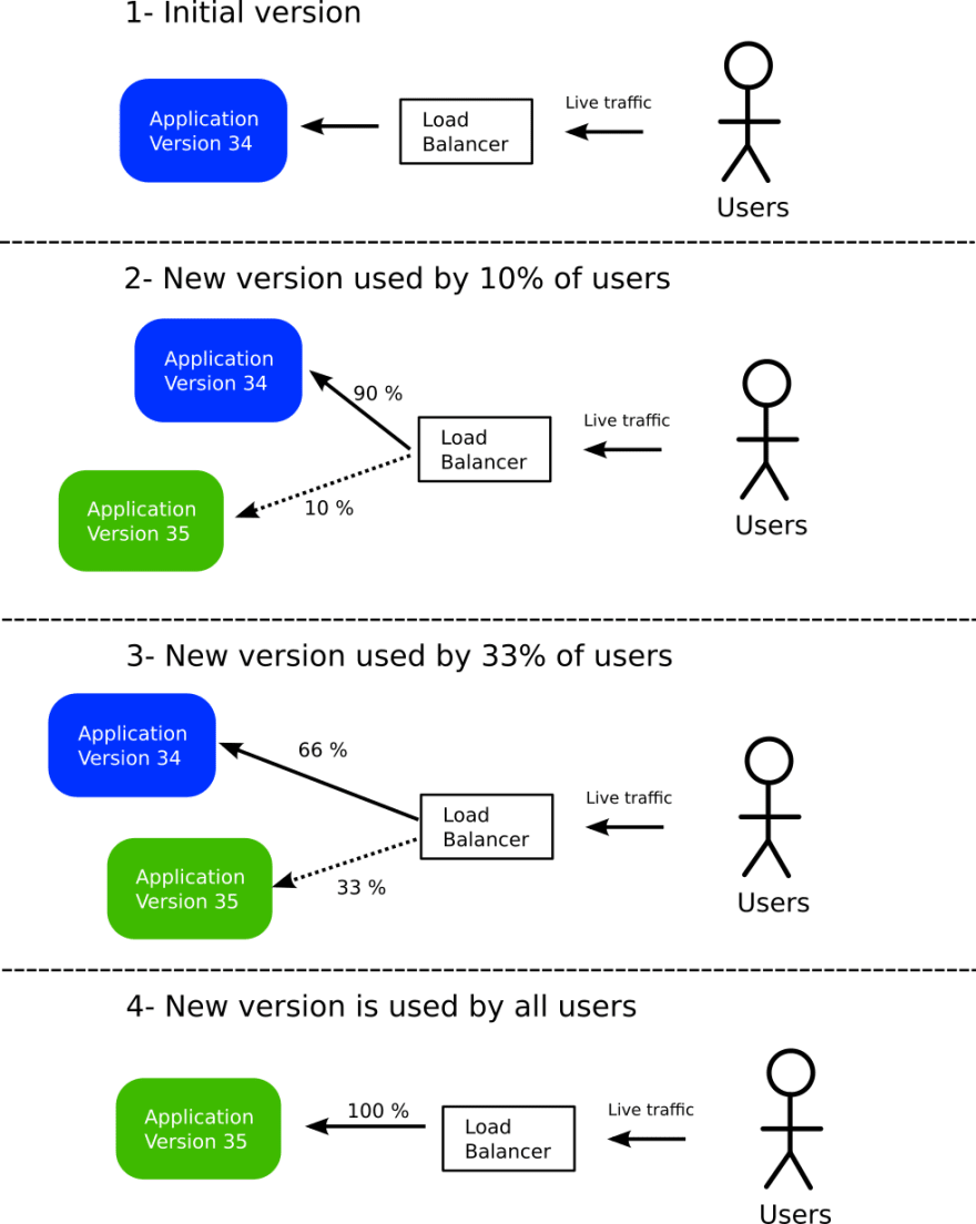How Canary deployments work