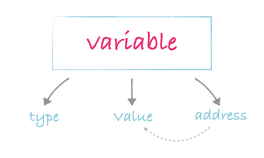 What is a variable in Go?