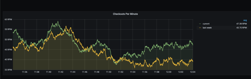 Dashboard showing the general health of the cart service (request / error throughput + latency histograms)