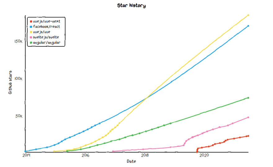 Graph of frontend frameworks popularity