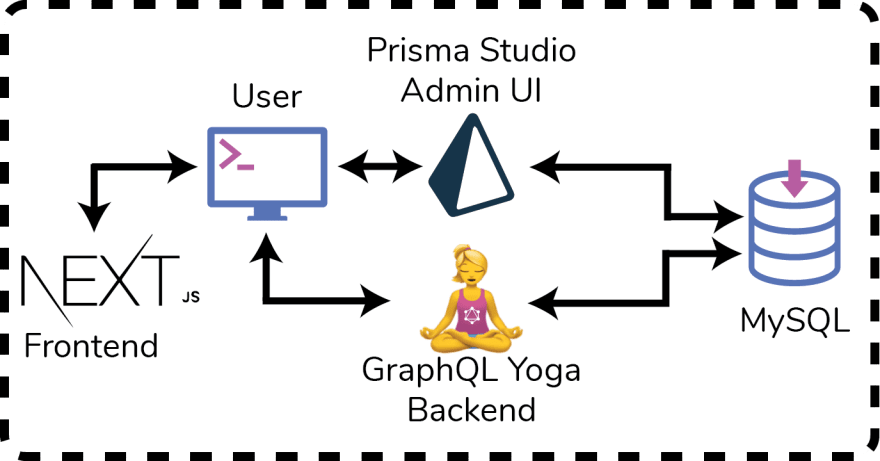 Architectural drawing with Docker, Prisma 2, and Next.js.