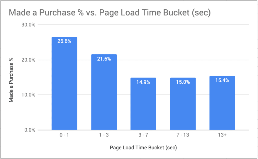 Made a purchase vs page load time showing decreased purchase rate with increased page load times