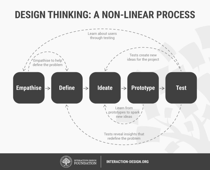 Designing Phase
