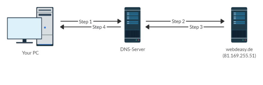 The DNS works in a simplified way in the four steps shown. (diagram self made)