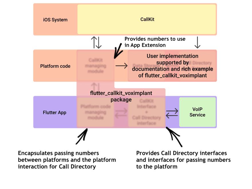 Final scheme