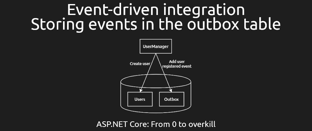 Cover image for Event-driven integration #3 - Storing events in the outbox table [ASPF02O|E042]