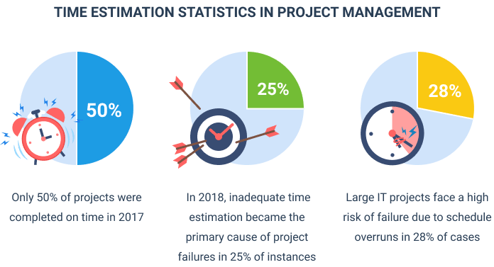 Time estimation statistics in project management